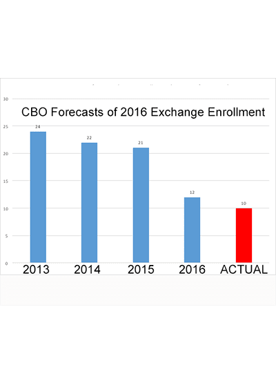 The CBO Bludgeon
